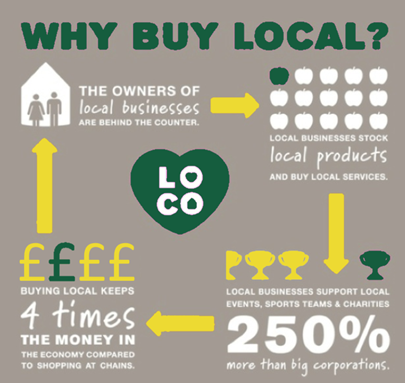 Reasons to Buy it Locally - Wheathampstead supports our local businesses